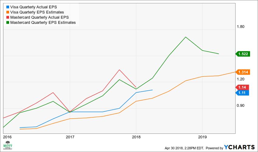 Why Mastercard Shares May Outperform Visa Investopedia