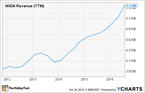 NVDA Revenue (TTM) Chart