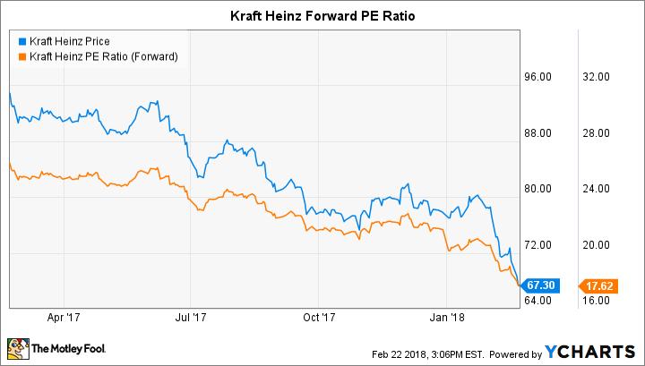 KHC Chart
