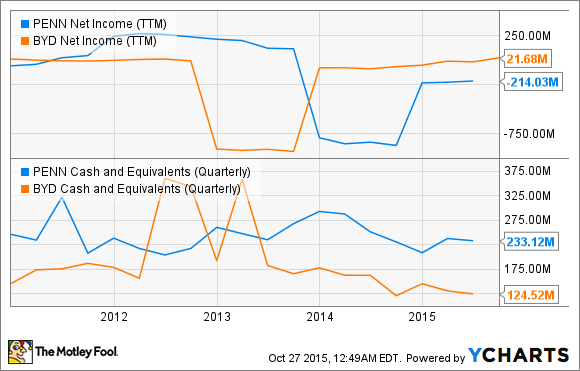 PENN Net Income (TTM) Chart