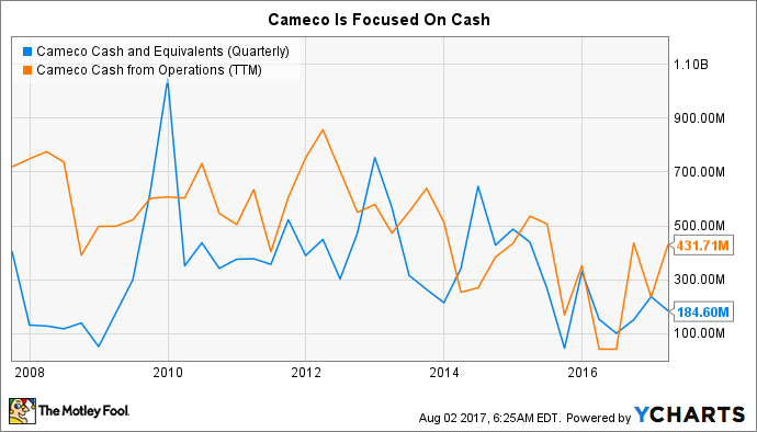 CCJ Cash and Equivalents (Quarterly) Chart