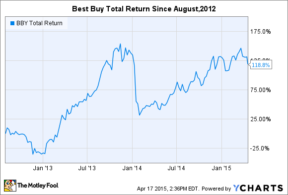 BBY Total Return Price Chart