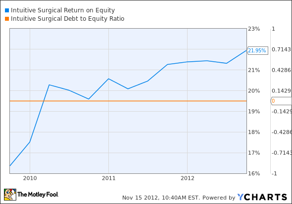 ISRG Return on Equity Chart