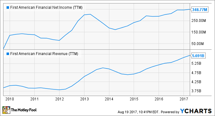 FAF Net Income (TTM) Chart