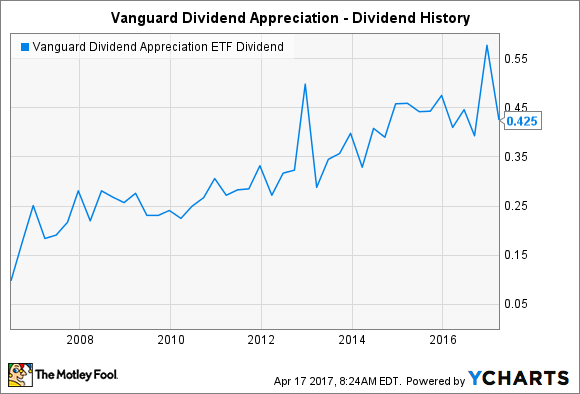 The Impressive Dividend History of Vanguard Dividend Appreciation ETF