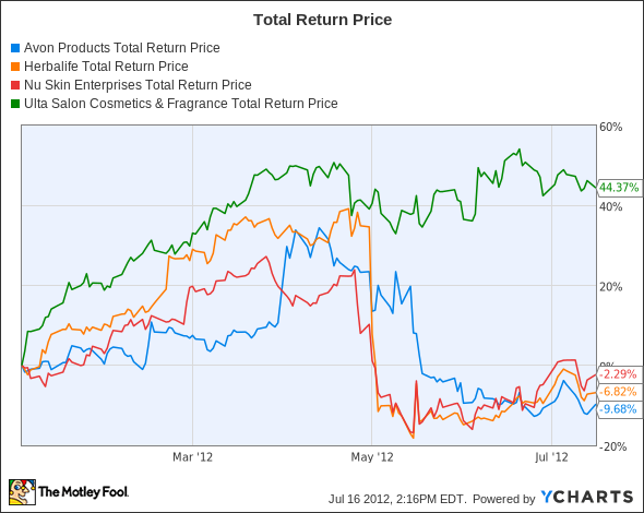 AVP Total Return Price Chart