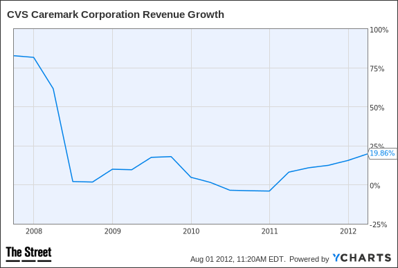 CVS Revenue Growth Chart