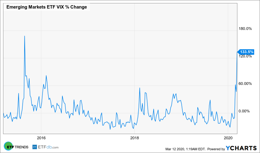 Emerging Markets ETF VIX Chart