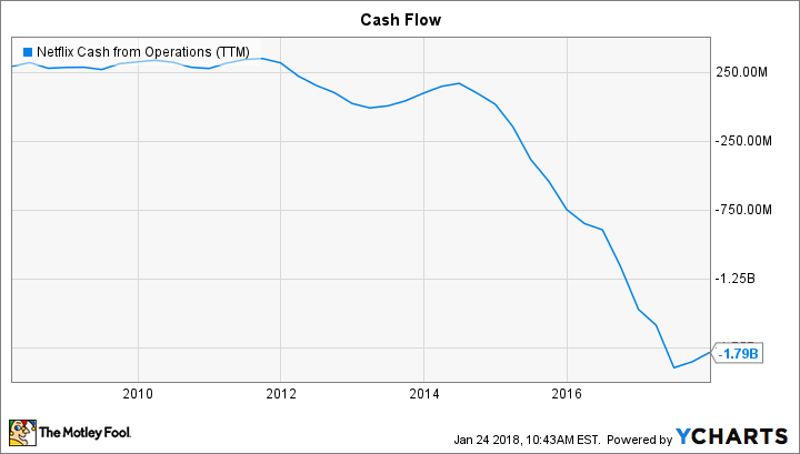 NFLX Cash from Operations (TTM) Chart