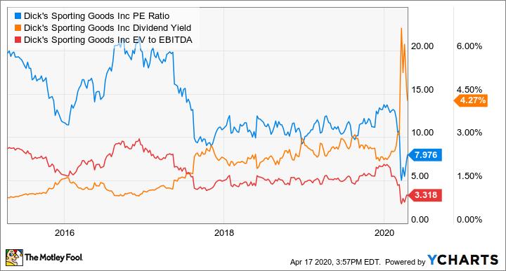 DKS PE Ratio Chart