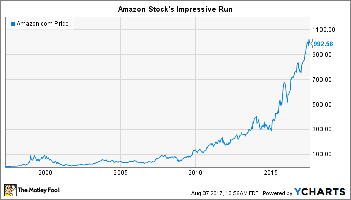 Amazon stock s history the importance of patience the motley fool