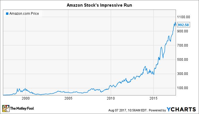 amazon share price today