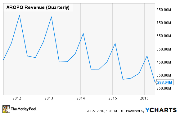 AROPQ Revenue (Quarterly) Chart