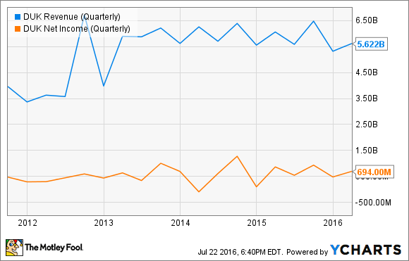 DUK Revenue (Quarterly) Chart
