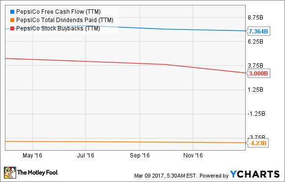 PEP Free Cash Flow (TTM) Chart