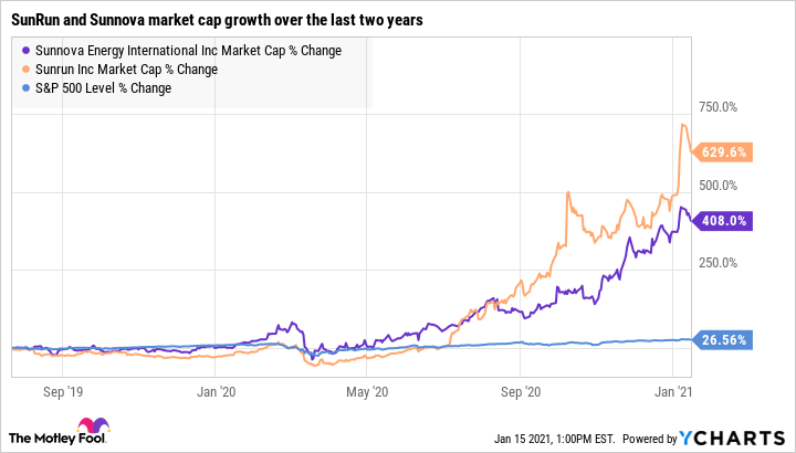 NOVA Market Cap Chart