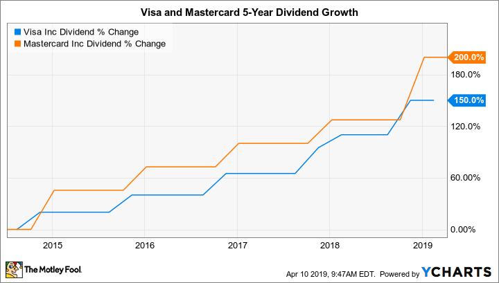 V Dividend Chart