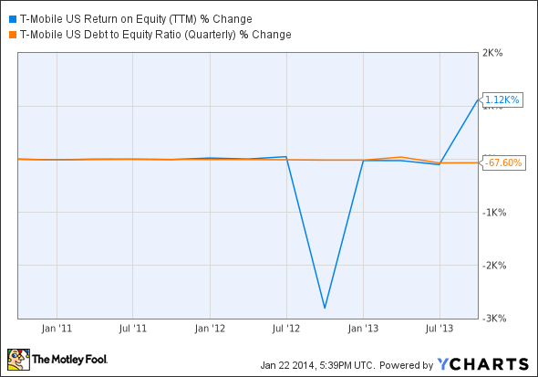 TMUS Return on Equity (TTM) Chart