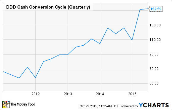 DDD Cash Conversion Cycle (Quarterly) Chart