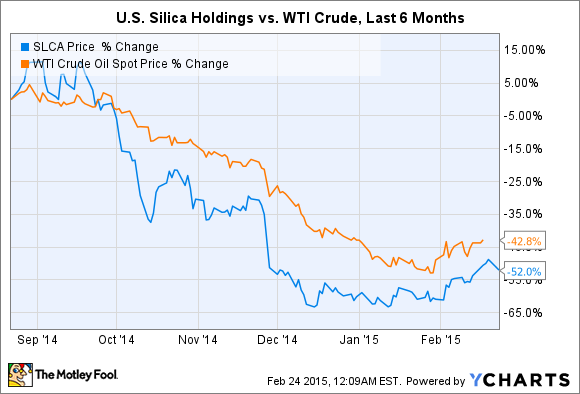 SLCA Chart