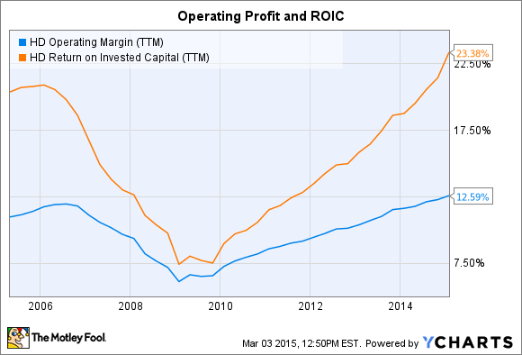 HD Operating Margin (TTM) Chart