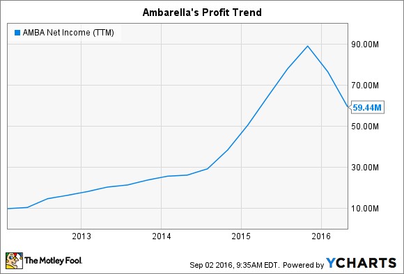AMBA Net Income (TTM) Chart