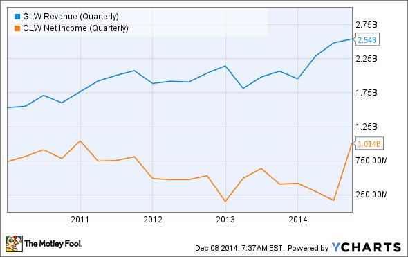GLW Revenue (Quarterly) Chart