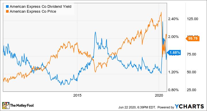 AXP Dividend Yield Chart