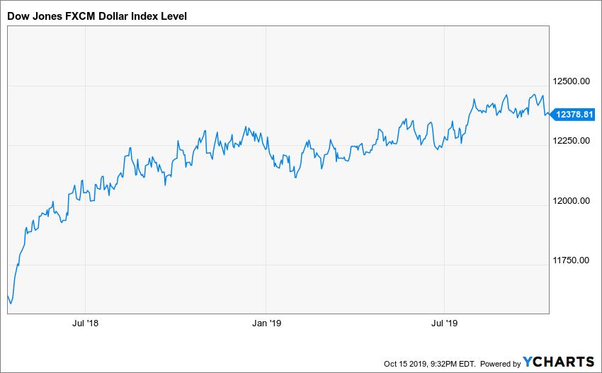 ^DJFXCMD Chart