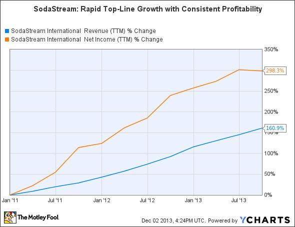 SODA Revenue (TTM) Chart