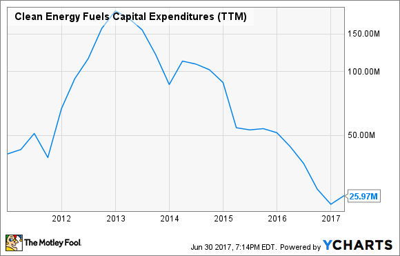 CLNE Capital Expenditures (TTM) Chart