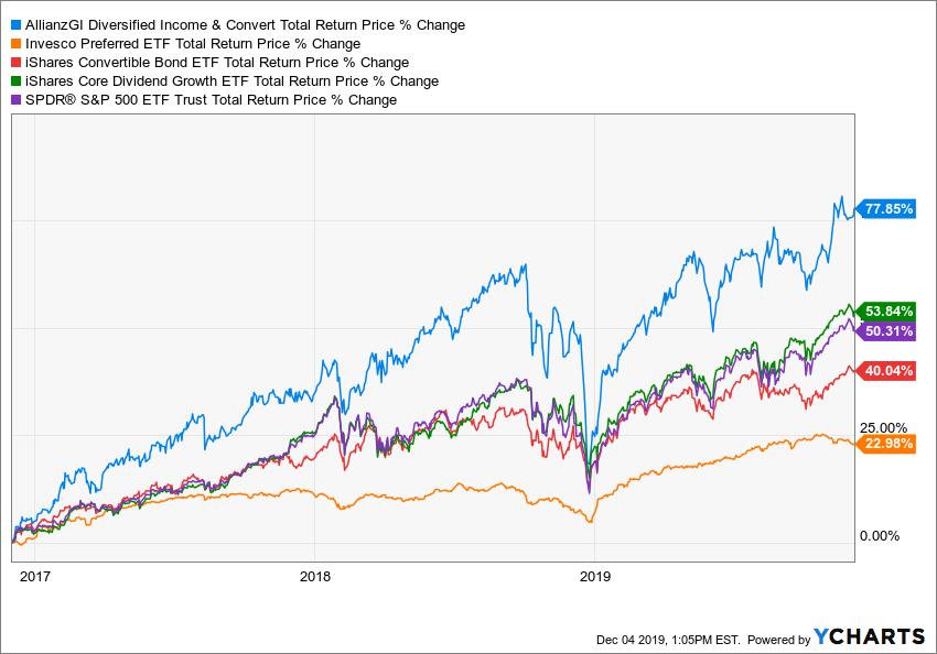 ACV Total Return Price Chart