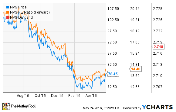 These 5 Big Pharma Stocks Are Ridiculously Cheap The Motley Fool