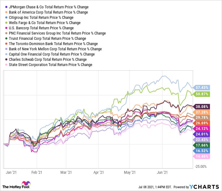 JPM Total Return Price Chart