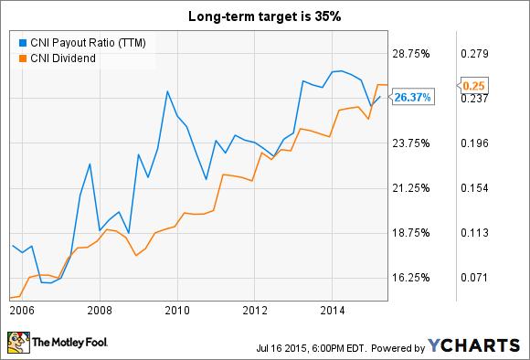 CNI Payout Ratio (TTM) Chart