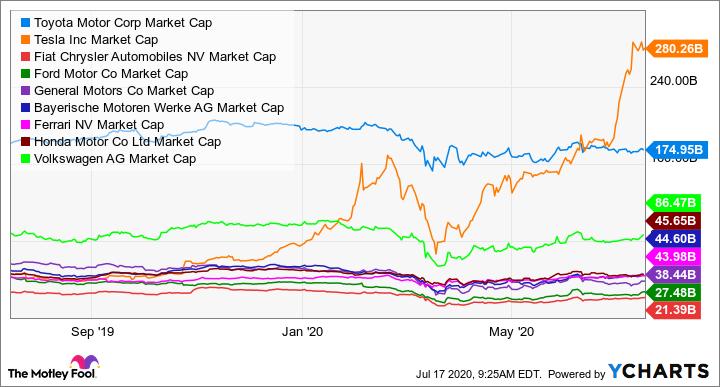TM Market Cap Chart