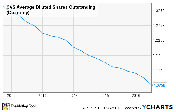 CVS Average Diluted Shares Outstanding (Quarterly) Chart