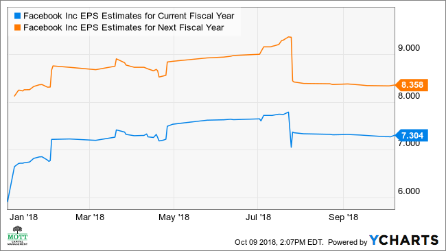 FB EPS Estimates for Current Fiscal Year Chart