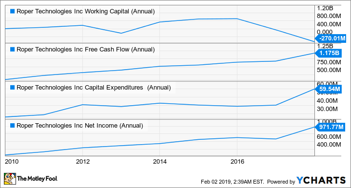 ROP Working Capital (Annual) Chart