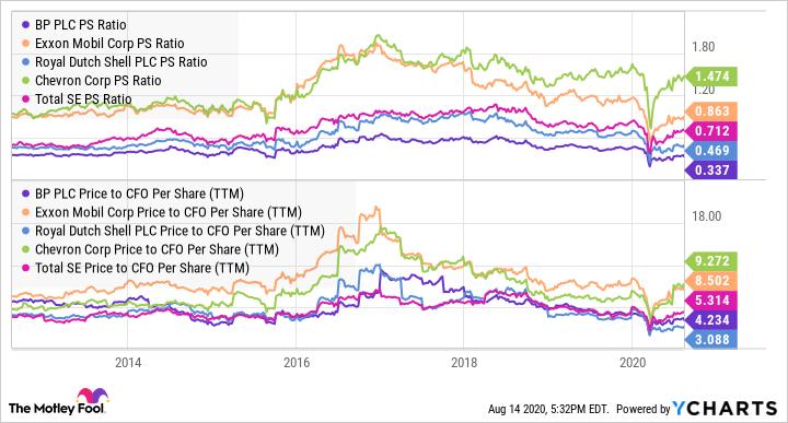 BP PS Ratio Chart