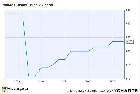 BMR Dividend Chart