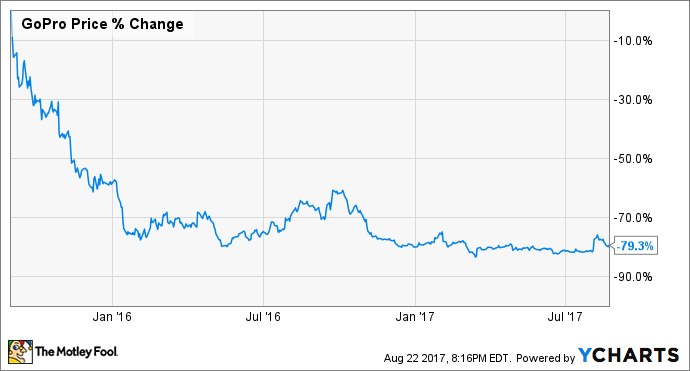 Stock Quote Gopro Adorable 1 Thing Gopro Is Doing Right  The Motley Fool