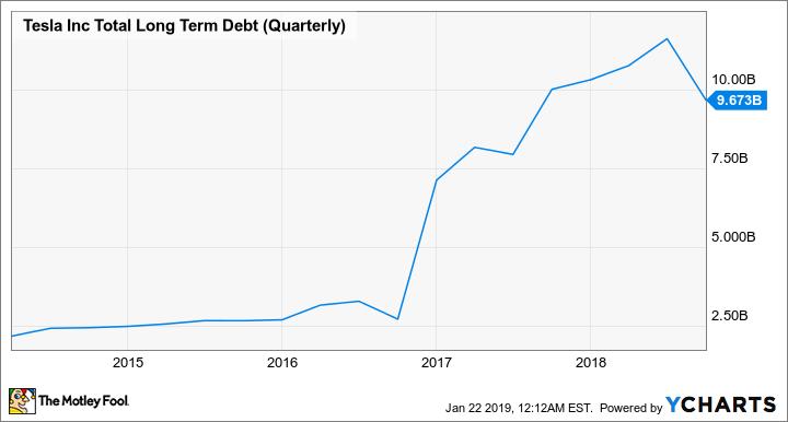 TSLA Total Long-Term Debt (Quarterly Review)