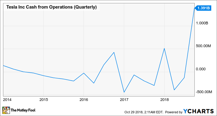 TSLA Cash from Operations (Quarterly) Chart