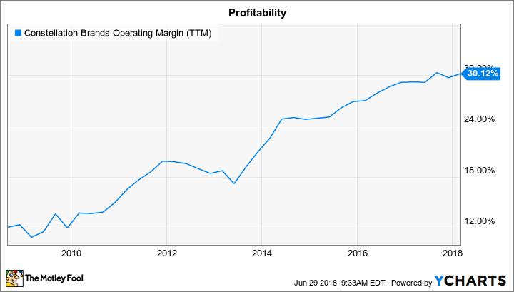 STZ Operating Margin (TTM) Chart