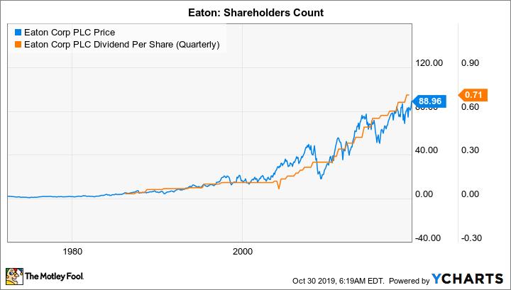 ETN Chart