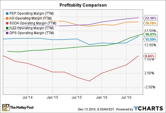 PEP Operating Margin (TTM) Chart