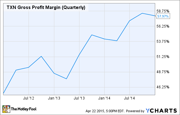 TXN Gross Profit Margin (Quarterly) Chart