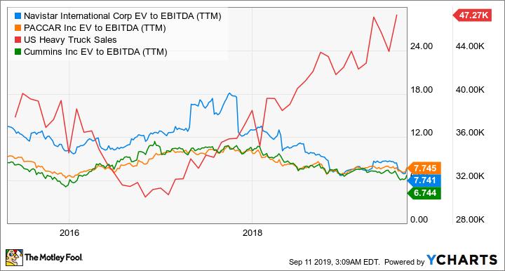 NAV EV to EBITDA (TTM) Chart