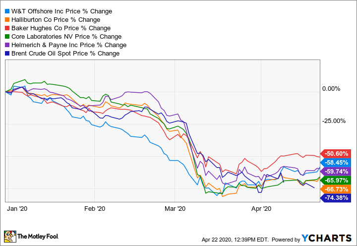 Surging Oil Prices Are Sending These Oil Stocks Swinging Wildly Today The Motley Fool